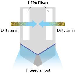 Dyson Airblade V HU02 hand dryer is hygienic